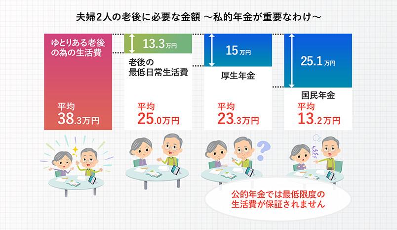 夫婦2人の老後に必要な金額〜私的年金が重要なわけ〜 公的年金では最低限度の生活費が保証されません