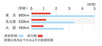 福岡から主要都市への距離と時間