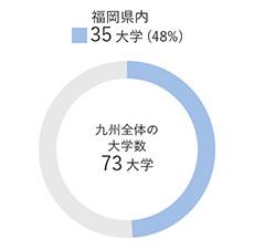 福岡県内大学数