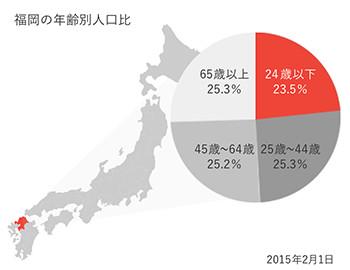 福岡の年齢別人口比