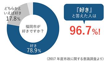 福岡市が好きですか?