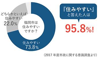 福岡市は住みやすいですか?