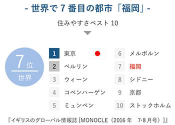 世界で7番目の都市「福岡」