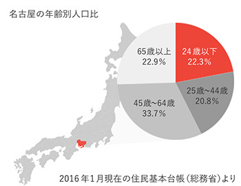 名古屋の年齢別人口比